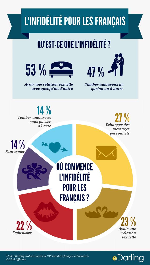 infidelite-infographie