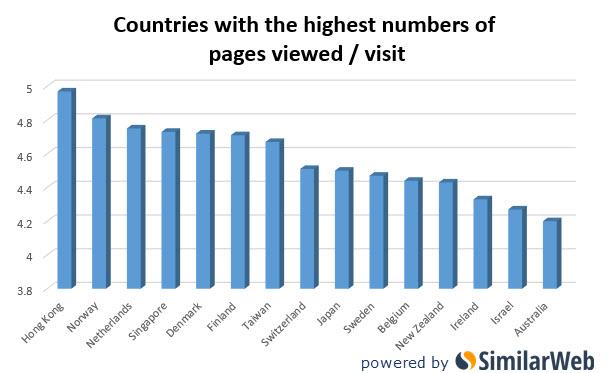 nombre pages vues par pays sur site porno