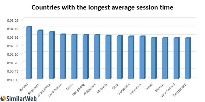 pays session plus longue site coquin