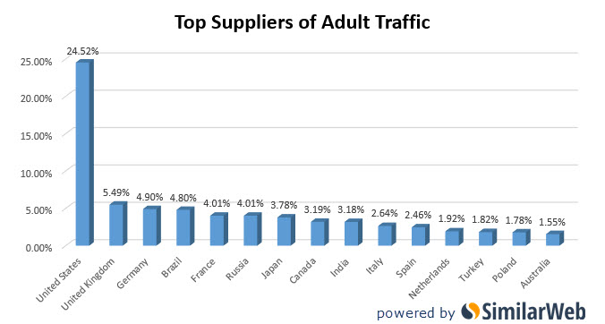 trafic site porno par pays