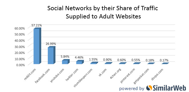 Trafic réseaux sociaux vers sites adules